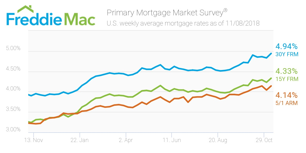 Riley Freddie Mac Mortgage Rates Nov. 8