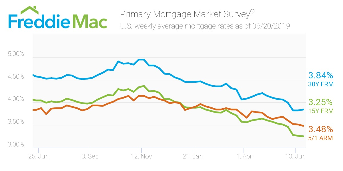 Freddie Mac, mortgage rates - June 20