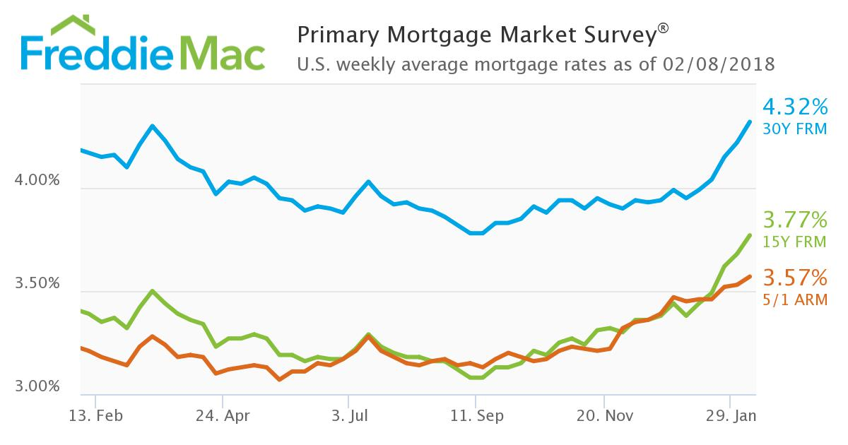 Freddie Mac mortgage rates 2-8-18