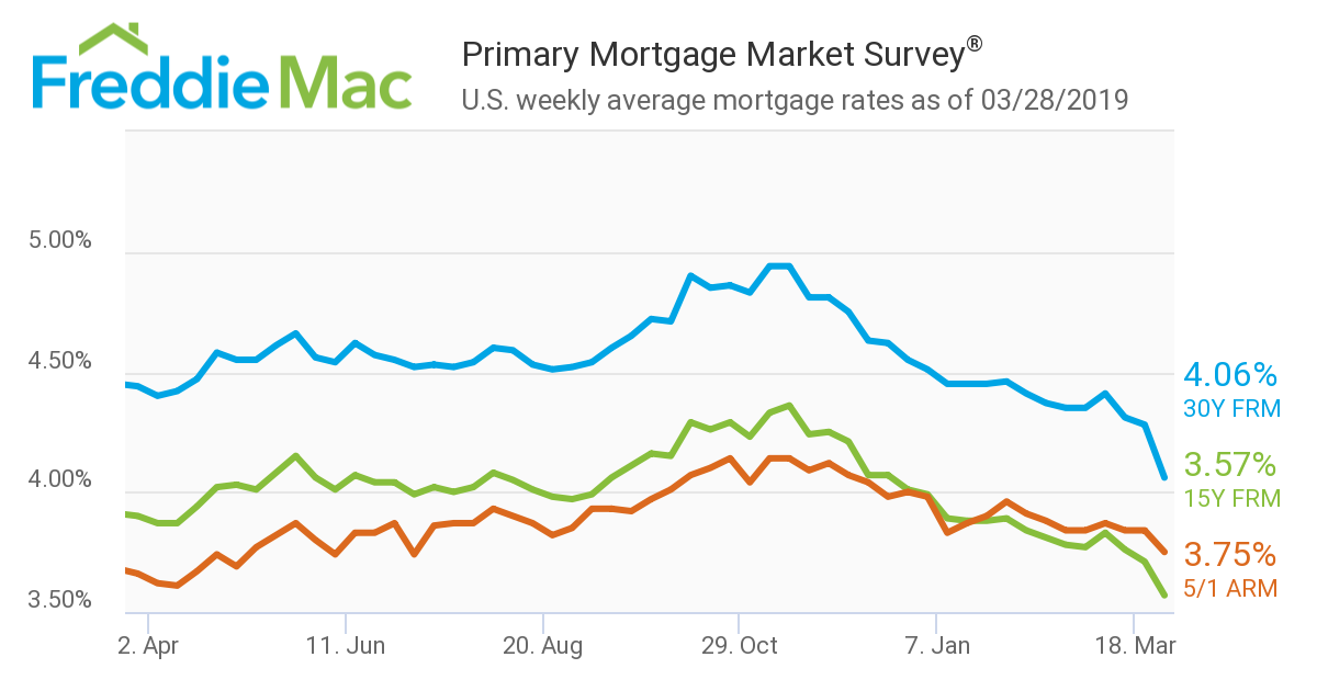 Freddie Mac mortgage rates 3-28-19