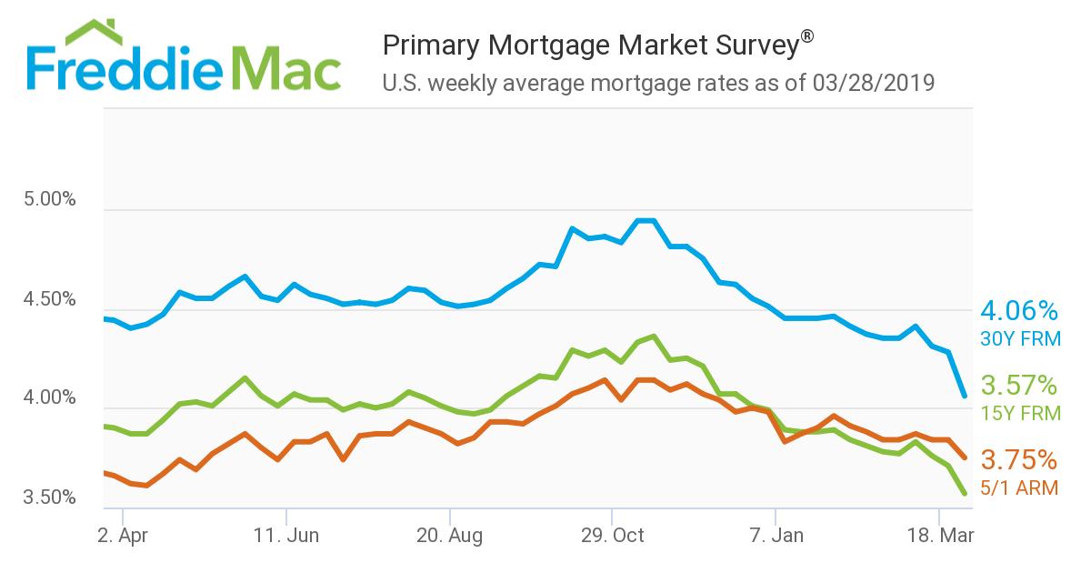 Freddie Mac mortgage rates 3-28-19