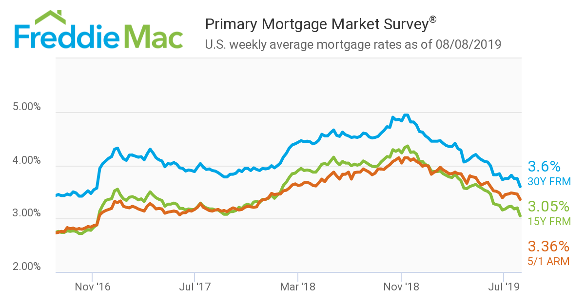 Freddie Mac mortgage rates 3-year range