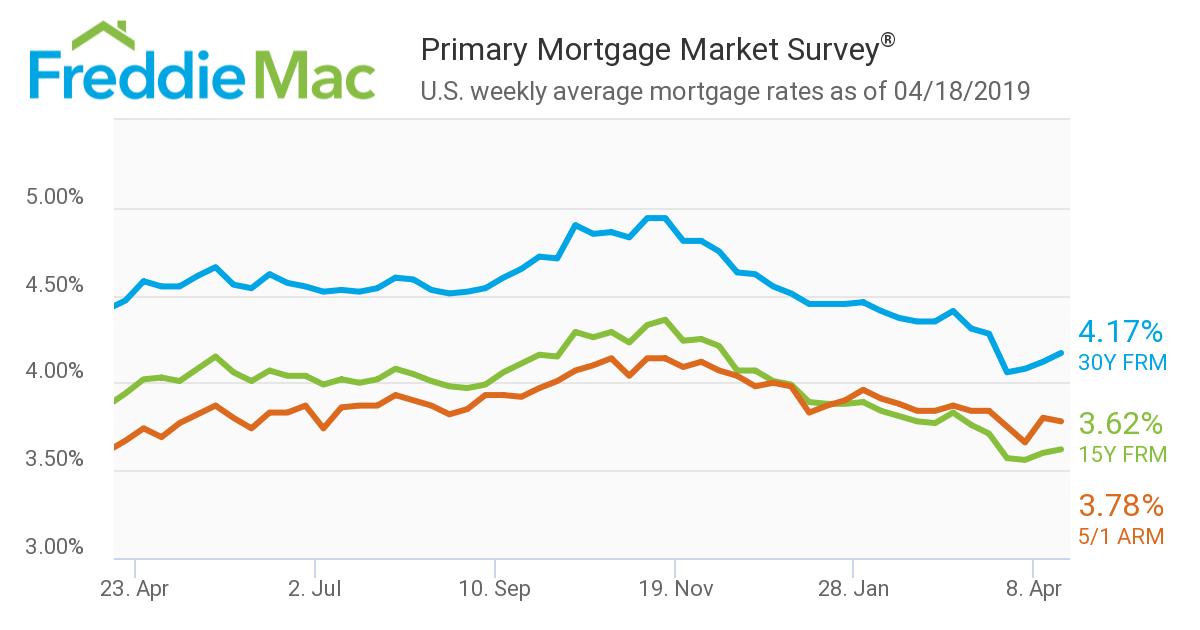 Freddie Mac mortgage rates 4-18-19