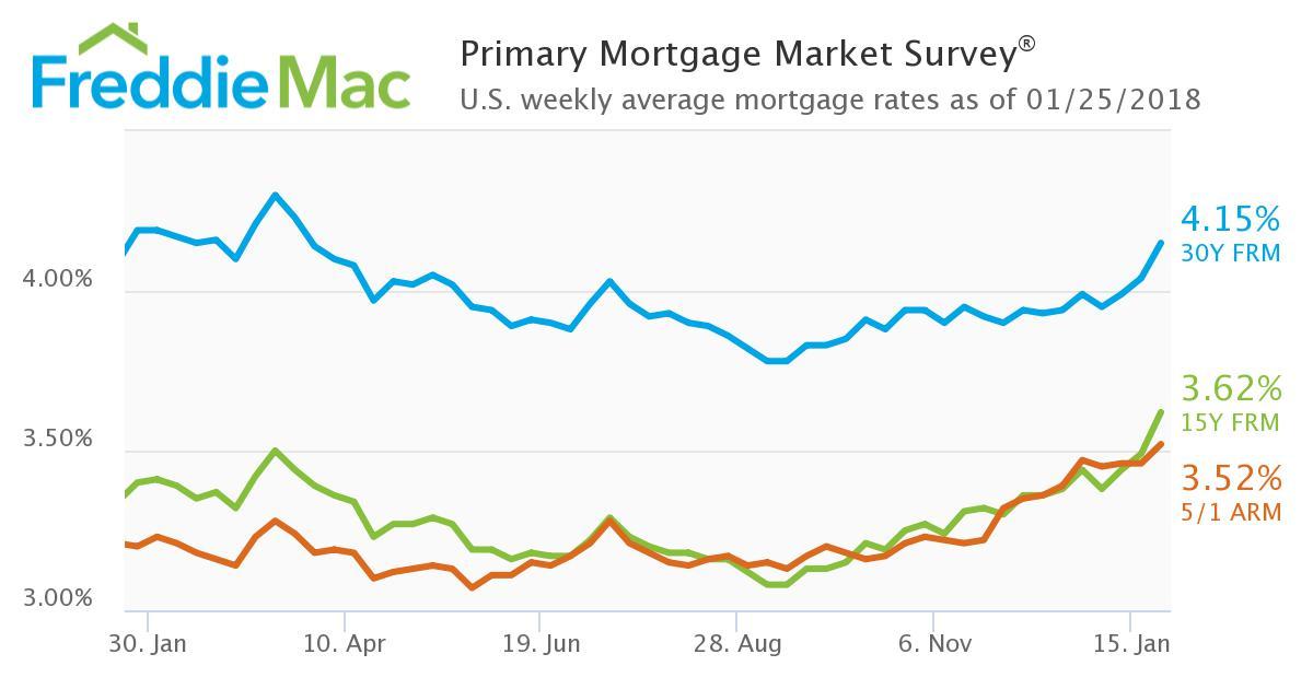 Freddie Mac mortgage rates Jan 25 2018