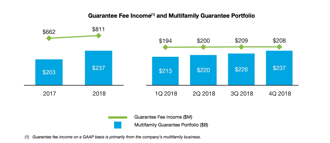Freddie Mac multifamily portfolio 2018