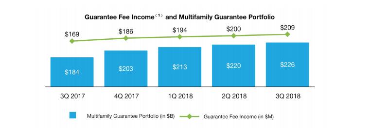Freddie Mac Multifamily portfolio 3rd quarter 2018