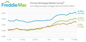 Freddie Mac: Mortgage rates May 31
