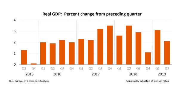GDP - July
