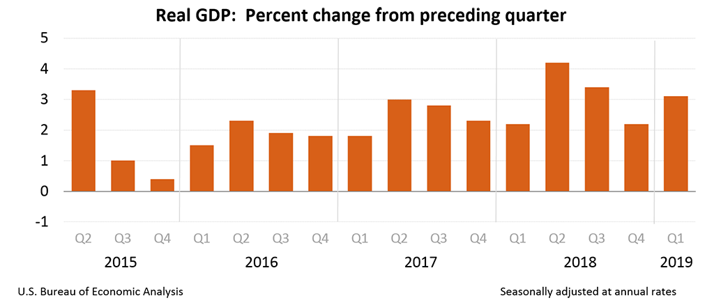 GDP: Q1 2019