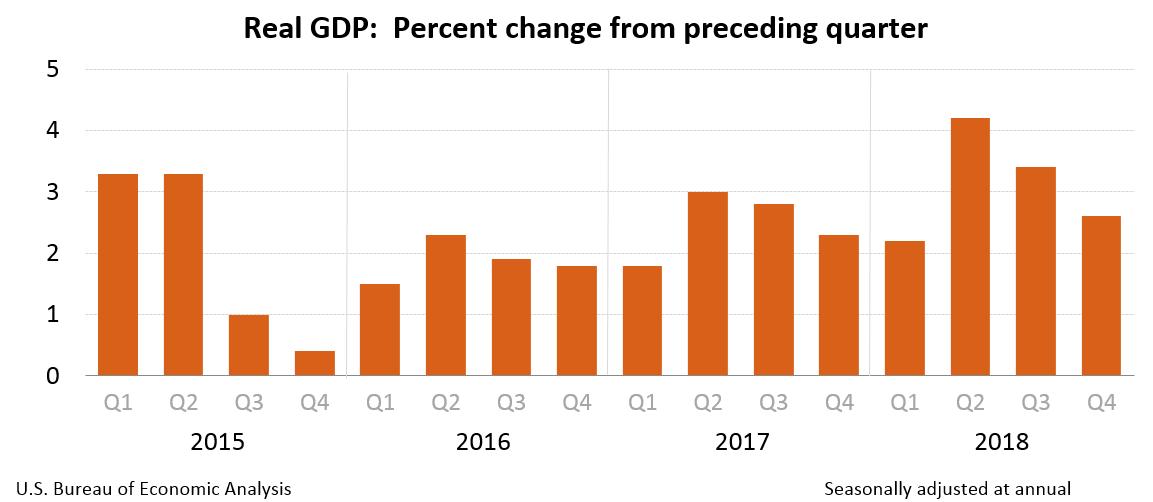 GDP Q4