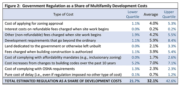 Government regulation as a share of multifamily development costs