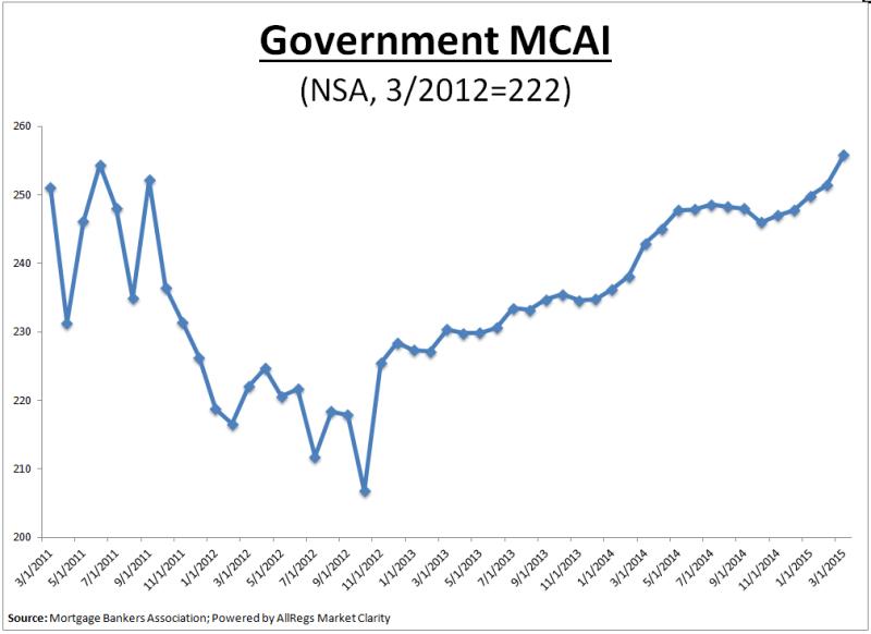 MBA Govt MCAI April