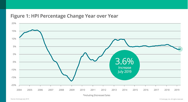 CoreLogic: Home price growth annual change