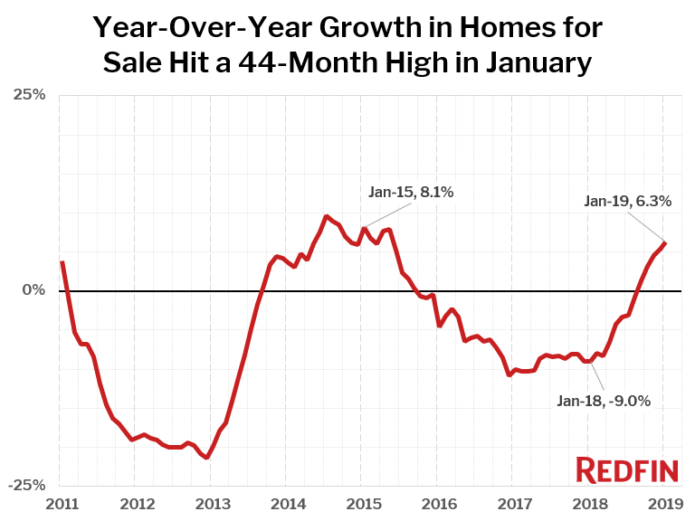 Redfin: Home for Sale in Jan.