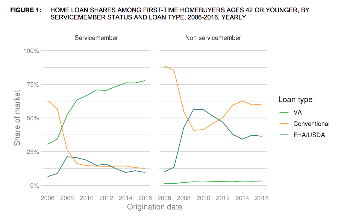 Home loan share among VA borrowers