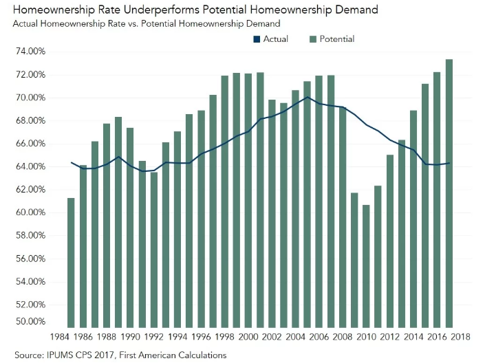 Homeownership Demands