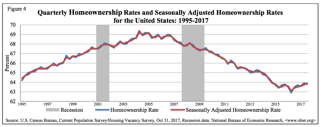 Homeownership rate 3Q 2017