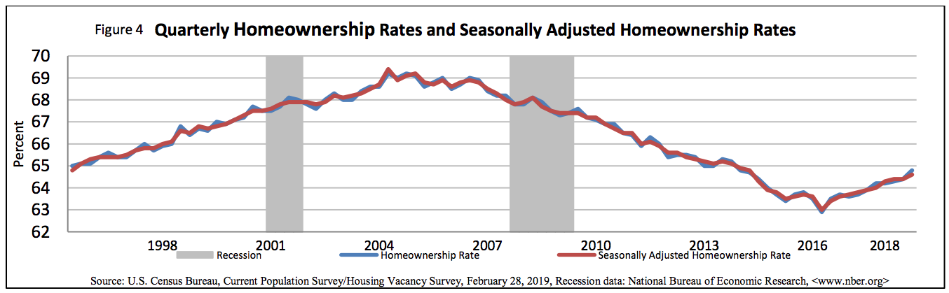 Homeownership rate fourth quarter 2018