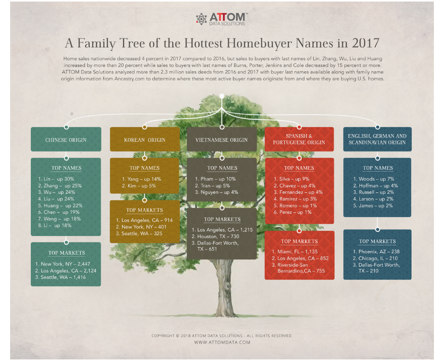 Family tree of hottest homebuyer names in 2017