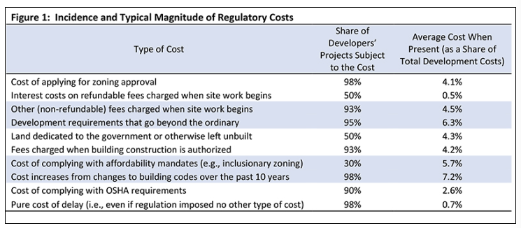 Incidence and typical magnitude of regulatory costs