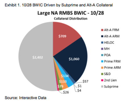Interactive Data 10-28 BWIC