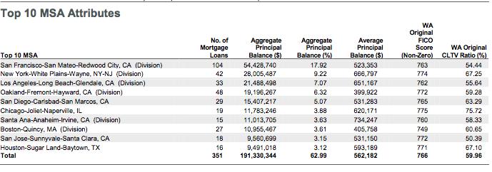 JPMorgan 2 RMBS MSA breakdown