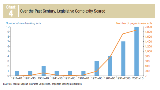 Legislative complexity
