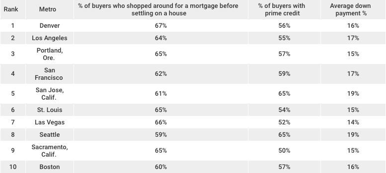 LendingTree- Most Competitive Markets