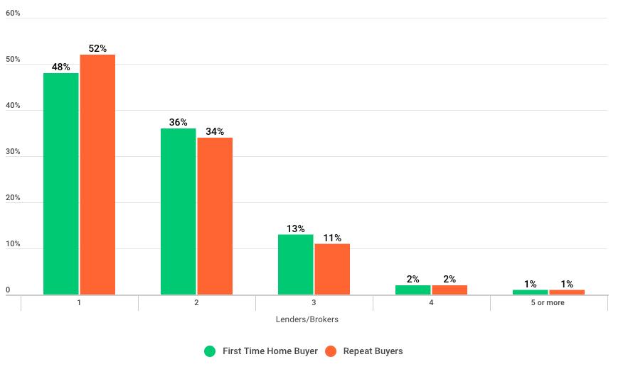 LendingTree: Borrower comparisons