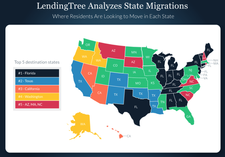 LendingTree Migration Analysis 2018