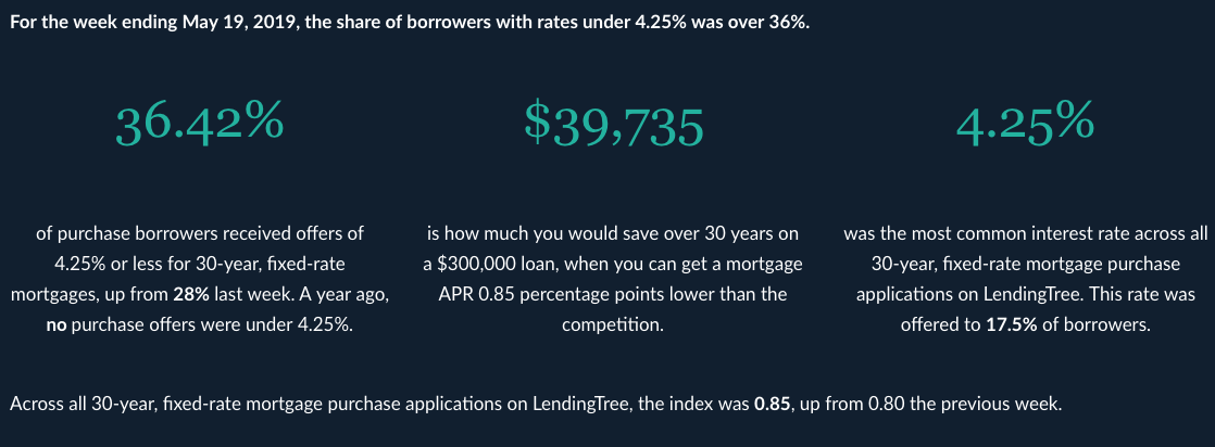 LendingTree: Mortgage Competition Index