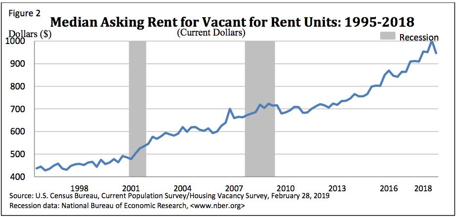 Median asking rent 4Q18