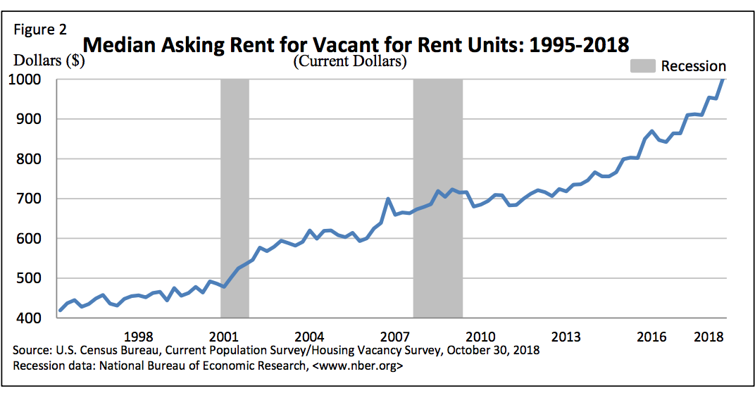 Median asking rent third quarter 2018