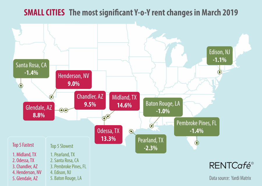 March Monthly Rent Report