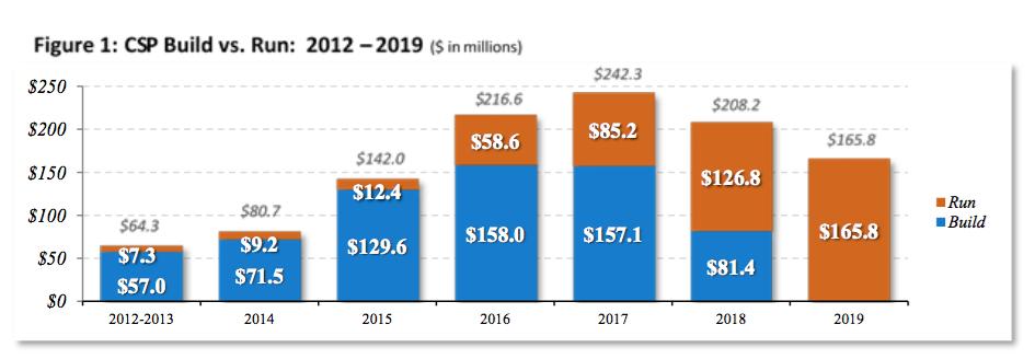 CSP cost breakdown