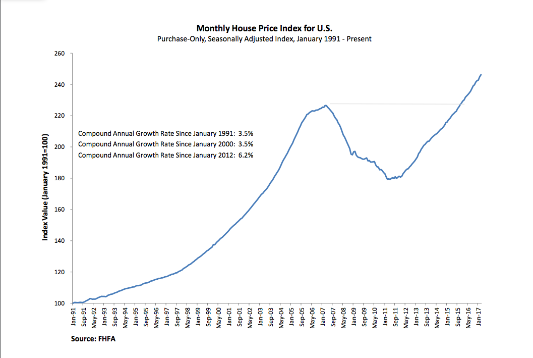 FHFA monthly home price index March 2017