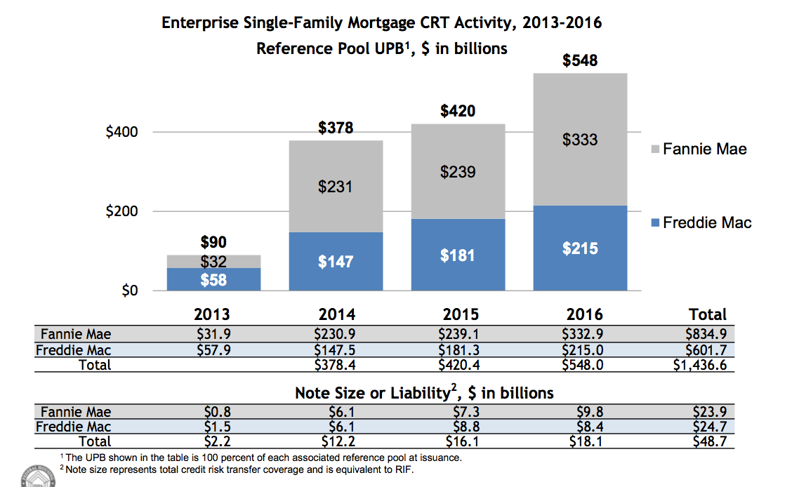 FHFA risk sharing report 2016