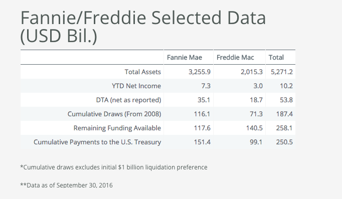 Fannie Freddie economic data