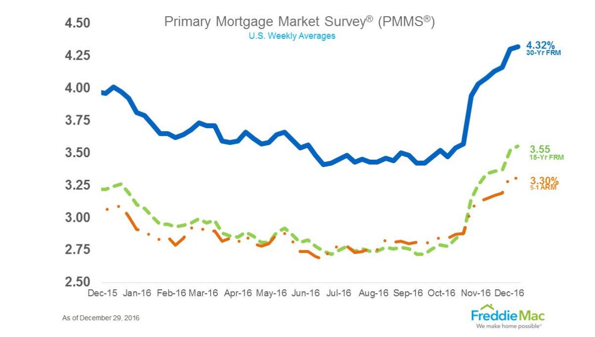 Freddie Mac mortgage rates Dec. 29 2016