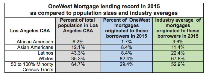 OneWest mortgage lending in Los Angeles