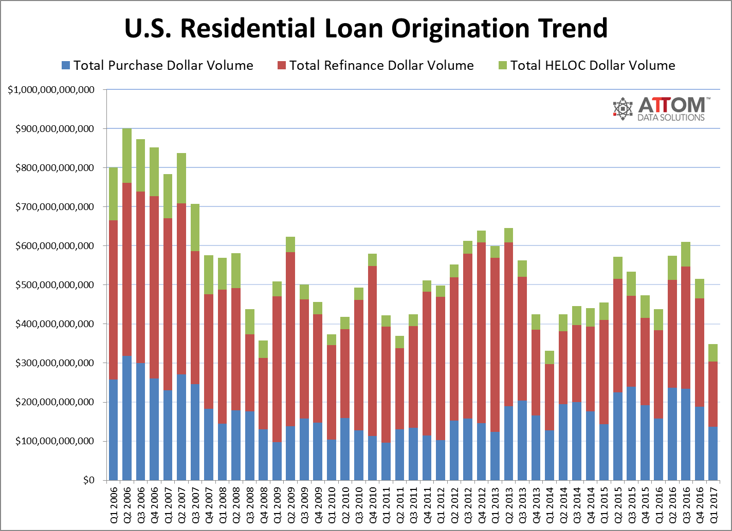Attom loan origination trend Q1 2017