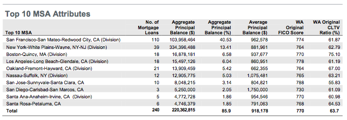 Morgan Stanley MSA breakdown