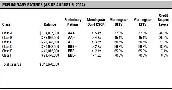 Morningstar ARP ratings