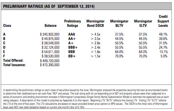 Morningstar Progress ratings