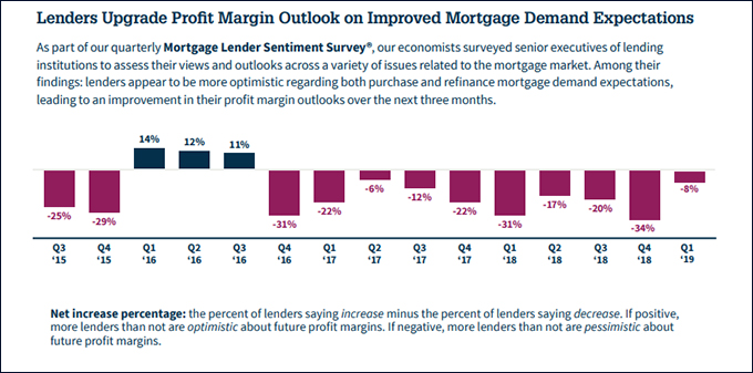 Mortgage Lender Sentiment Survey