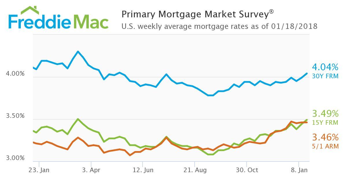 Mortgage rates Jan. 18, 2018