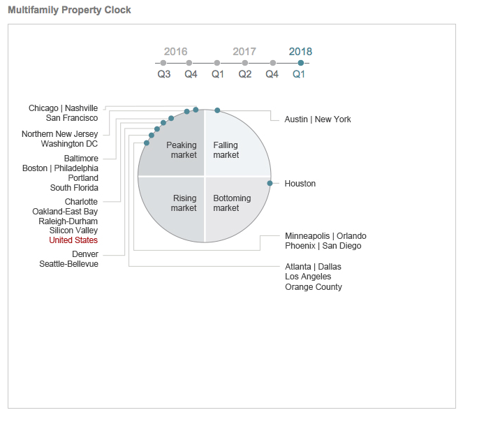 JLL multifamily property clock