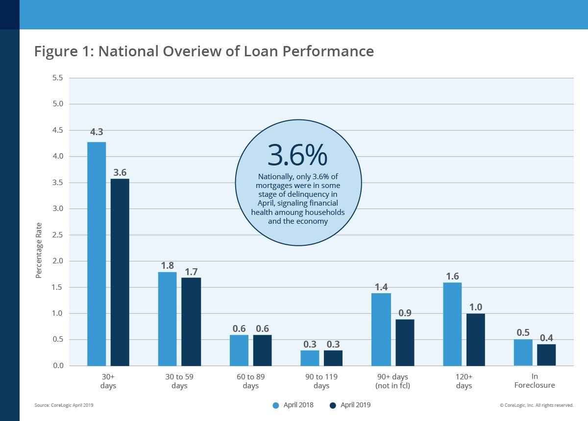 CoreLogic national loan performance April 2019