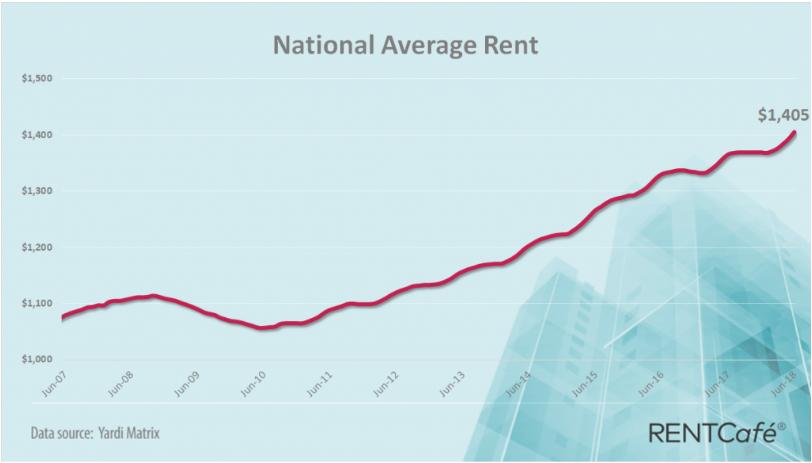 Nationwide average rent June 2018
