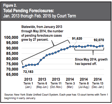 New York state pending foreclosures